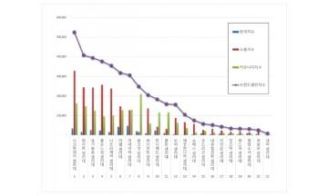 생리대 브랜드평판 5월 빅데이터 분석 1위는 시크릿데이... 2위 화이트, 3위 유기농본 順