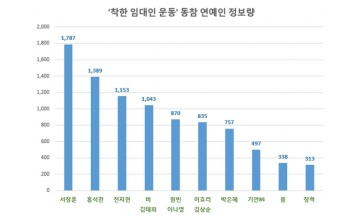 연예인들 '착한 임대인 운동 동참' 줄이어…정보량 '서장훈' 톱