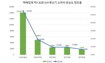 코로나19 확산기 '빅5 택배' 관심도 'CJ대한통운' 압도적 선두