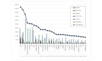 섬유의류 상장기업 브랜드평판 5월 빅데이터 분석 1위는 한섬