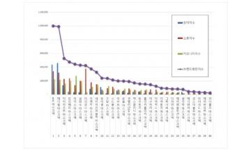 마스크팩 브랜드평판 5월 빅데이터 분석 1위는  'AHC'