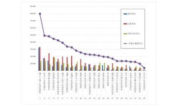 트리트먼트 브랜드평판 5월 빅데이터 분석 1위는 '헤드스파7'
