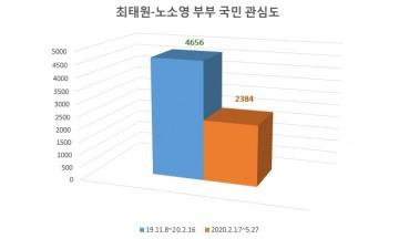 '최태원 노소영' 이혼소송 빅데이터 정보량 급감…'개인문제일 뿐' 인식 확산