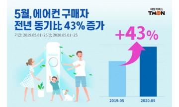 티몬, 실내 활동 증가 에어컨 구매 급증.. 전년 대비 43% 급증