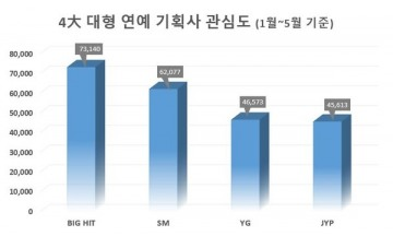 대형 연예 기획사 중 올 관심도 1위는 방탄소년단 소속사 '빅히트'
