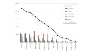 손해보험 브랜드평판 7월 빅데이터 분석 1위는 삼성화재... 2위 KB손해보험, 3위 현대해상 順