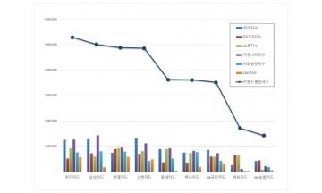 신용카드 브랜드평판 7월 빅데이터 분석 1위는 우리카드...2위 삼성카드, 3위 현대카드 順