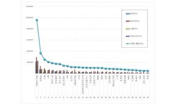 보이그룹 브랜드평판 7월 빅데이터 분석 1위는 방탄소년단... 2위 세븐틴,  3위 엑소 順