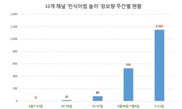 민식이법 악용 '민식이법 놀이' 정보량 급증…사고 우려↑
