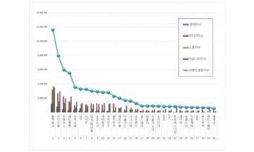 걸그룹 브랜드평판 7월 빅데이터 분석 1위는 블랙핑크... 2위 아이즈원,  3위 트와이스 順