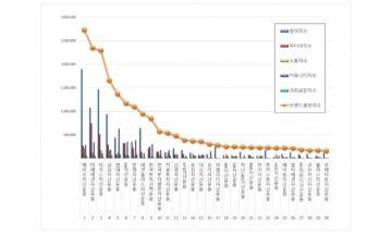 자산운용사 브랜드평판  7월 빅데이터 분석 1위는 메리츠자산운용