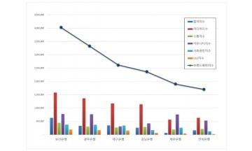 지방은행 브랜드평판 7월 빅데이터 분석 1위는 부산은행... 2위 광주은행, 3위 대구은행 順
