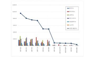은행 브랜드평판 7월 빅데이터 분석 1위는 국민은행... 2위 우리은행, 3위 신한은행 順
