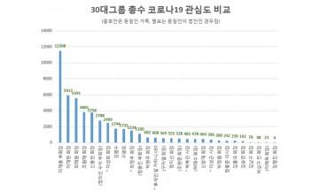 30대그룹 총수 중 '코로나19 대응·위기의식' 이재용 부회장 톱