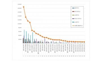 저축은행 브랜드평판 7월  빅데이터 분석 1위는  SBI저축은행