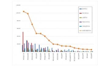 캐피탈 브랜드평판 7월 빅데이터 분석 1위는 하나캐피탈