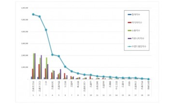 간편결제 브랜드평판  7월 빅데이터 분석 1위는 네이버페이... 2위 카카오페이, 3위 토스 順