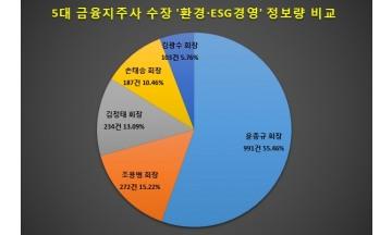 '환경·ESG경영' 관심도 윤종규 회장 톱…김광수 회장 최하위