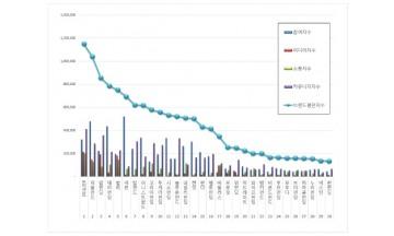 P2P금융 브랜드평판 7월 빅데이터 분석 1위는  8퍼센트... 2위 피플펀드, 3위 팝펀딩 順