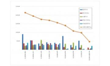 금융지주 브랜드평판 7월 빅데이터 분석 1위는 신한금융지주