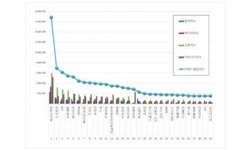 아이돌 개인 2020년 11월 브랜드평판 1위는 방탄소년단 지민.... 2위 강다니엘,  3위 마마무 화사 順
