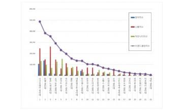 생리대 브랜드평판 11월 빅데이터 분석 1위는 시크릿데이... 2위 라엘,  3위  좋은느낌 順