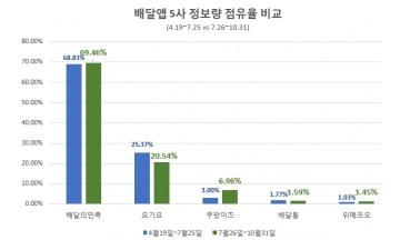 배달앱 시장 '배달의민족' 안정적 흐름 속 강세 유지…'쿠팡이츠' 약진