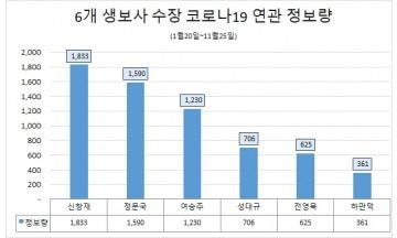 코로나19 3차 팬데믹…'신창재 교보생명 회장' 감염병 관심도 최고