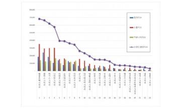 기저귀 브랜드평판 11월 빅데이터 분석 1위는  페넬로페 기저귀