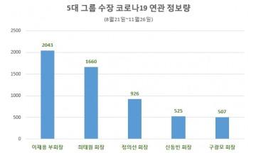 5대 그룹 총수 코로나19 관심도 '이재용 부회장' 톱…'최태원 회장' 뒤이어