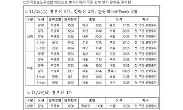 철도노조 태업으로 주말 일부 열차 운행 중지…28일 11개, 29일 1개 열차