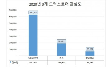 'CJ올리브영' 드럭스토어 절대 강자…지난해 관심도·호감도 모두 톱