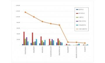 항공 상장기업 브랜드평판 3월 빅데이터 분석 1위는 대한항공... 2위 한진칼, 3위 아시아나항공 順
