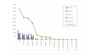 편의점 브랜드평판 3월 빅데이터 분석 1위는 GS25... 2위 이마트24,  3위 CU편의점 順