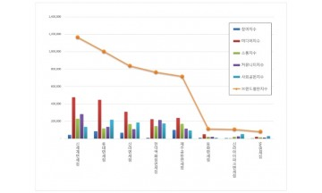 면세점 브랜드평판 3월 빅데이터 분석 1위는 신세계면세점... 2위  롯데면세점, 3위 신라면세점 順