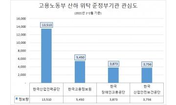 한국산업인력공단, 노동부 산하 준정부기관 '관심도·호감도' 모두 1위