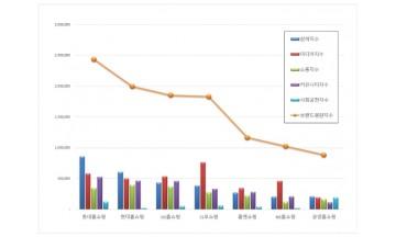 홈쇼핑 브랜드평판 3월 빅데이터 분석 1위는 롯데홈쇼핑... 2위 현대홈쇼핑, 3위 GS홈쇼핑 順