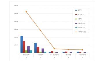 국산 자동차 기업 브랜드평판 3월 빅데이터 분석 1위는 현대차... 2위 기아차, 3위 르노삼성 順