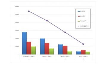 주유소 브랜드평판 3월 빅데이터 분석 1위는 현대오일뱅크... 2위 GS칼텍스, 3위 에쓰오일 順