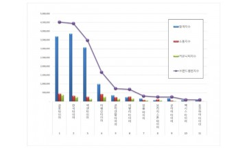 타이어 브랜드평판 3월 빅데이터 분석 1위는 금호타이어... 2위 한국타이어, 3위 넥센타이어 順