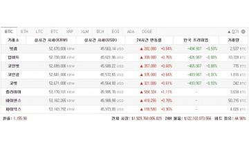 암호화폐 가격 '역김프' 발생…