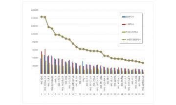 샴푸 브랜드평판 9월 빅데이터 분석 1위는 앙방 샴푸... 2위 아베다 샴푸, 3위 헤드앤숄더 샴푸 順