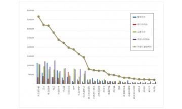 아파트 브랜드평판 9월 빅데이터 분석 1위는 힐스테이트... 2위 자이, 3위 롯데캐슬 順