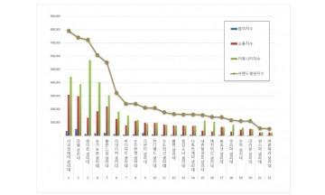 생리대 브랜드평판 9월 빅데이터 분석 1위는 시크릿데이.... 2위 라엘, 3위 화이트 順