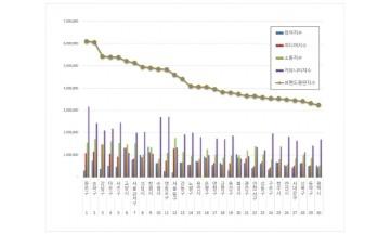 종로구, 기초자치단체 브랜드평판 9월 빅데이터 분석 1위